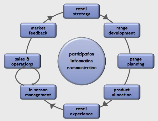 Retail Model - Ispira Ltd